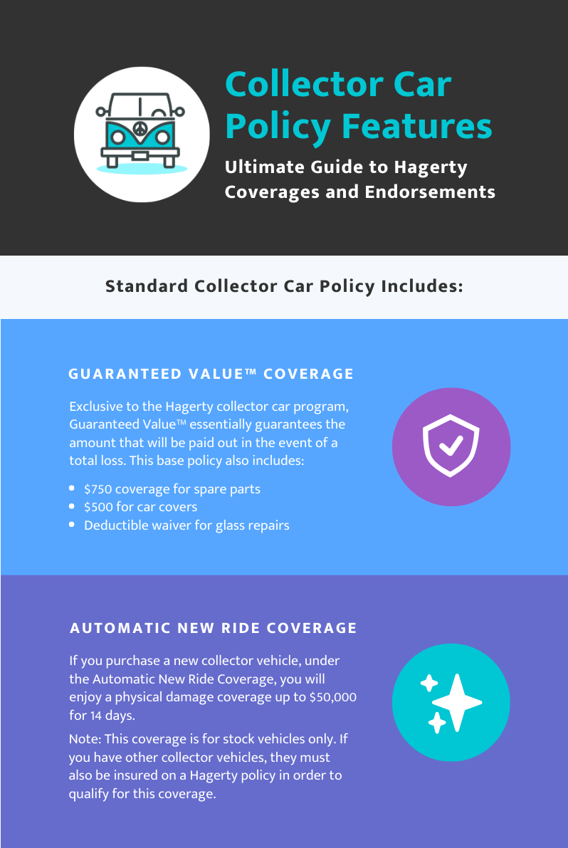 Hagerty Standard Policy Includes Guaranteed Value and Automatic New Ride Coverage